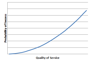 success-and-quality-of-service